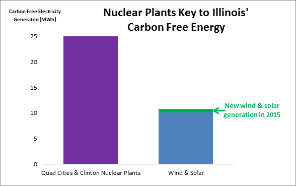 Nuclear Plants Key to Illinois Carbon Free Energy